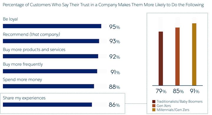 klantbetrokkenheid: enquête over resultaten van klantvertrouwen
