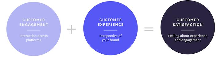 klantbetrokkenheid versus ervaring versus tevredenheid