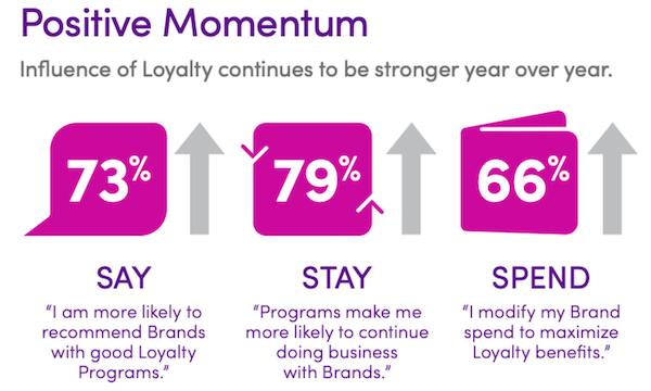 loyaliteitsvoordelen van een goede strategie voor klantbetrokkenheid
