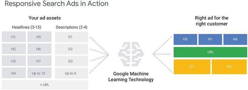 google-responsive-zoekadvertentie-in-actie