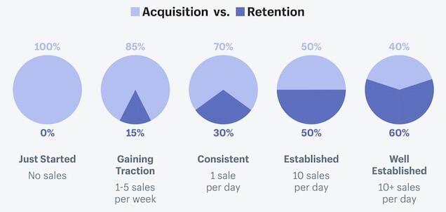 groeimarketingstrategie: acquisitie versus retentie