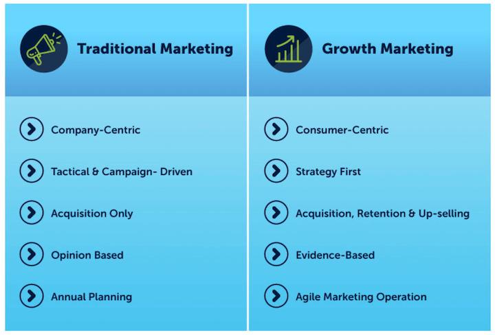 groeimarketing versus traditionele marketing
