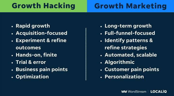 groeihacking versus groeimarketing T-diagram