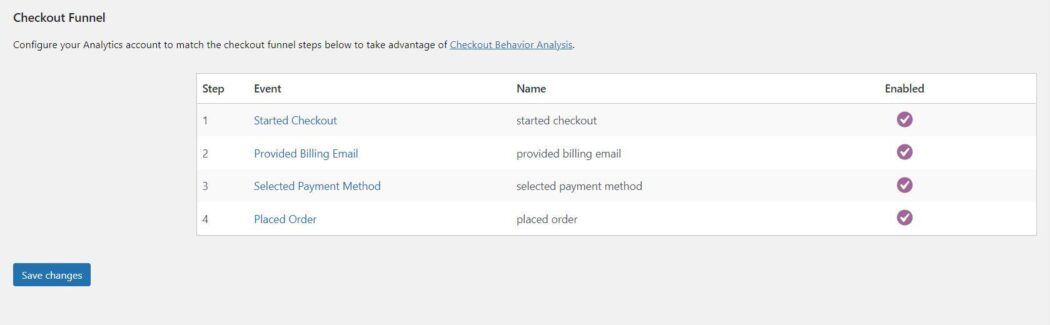 Google Analytics WooCommerce-trechter